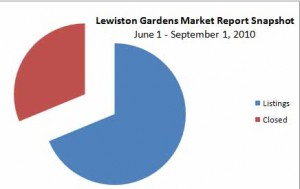 Lewiston Gardens Market Report Sept 1, 2001, midtown Tulsa real estate