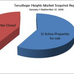 Market Report Snapshot January 1 - September 27, 2010: Terwilleger Heights