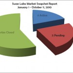 Swan Lake Market Report Snapshot, January 1 – October 11, 2010, midtown Tulsa real estate