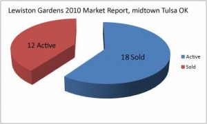 Lewiston Gardens 2010 Market Report February 25 2011