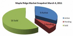 Maple Ridge 2010 Market Snapshot