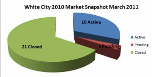 White City Market Report March 17 2011