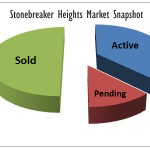 Stonebreaker Heights Market Snapshot May 1 2011 – Midtown Tulsa Real Estate