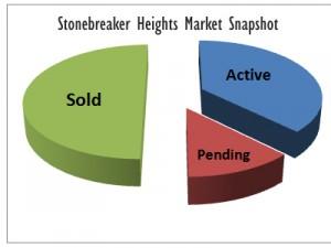 Midtown Tulsa Real Estate - Stonebreaker Heights Market Report May 2