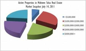 Active Properties Midtown Tulsa Real Estate July14_2011