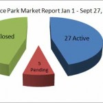 Florence Park Market Snapshot September 27, 2011: Midtown Tulsa Real Estate – Activity & Value Remain Steady