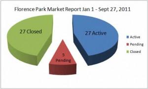 Florence Park Market Report Sept 27 2011