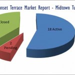 Sunset Terrace in Midtown Tulsa – Market Report shows much activity!
