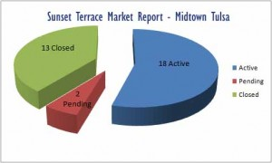 Sunset Terrace in midtown Tulsa market report