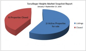 Terwilleger Heights Market Report Sept 27 2010