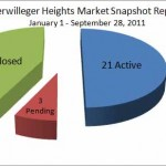 Market Report Snapshot January 1 – September 28, 2011: Terwilleger Heights, midtown Tulsa