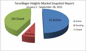 Terwilleger Heights Market Report Sept 28 2011