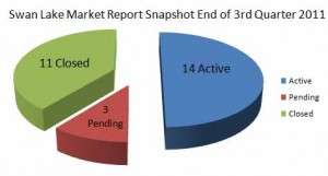 Swan Lake Market Report 2011
