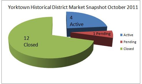 Yorktown Historical District Market Report Oct 2011