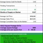 Midtown Tulsa New Construction Market Report – Year End 2011