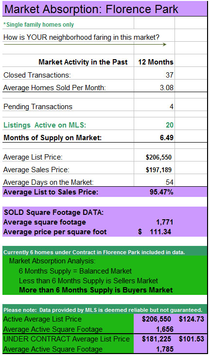 Florence Park Year End Market Report 2011