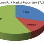 Florence Park Market Report July 17, 2012