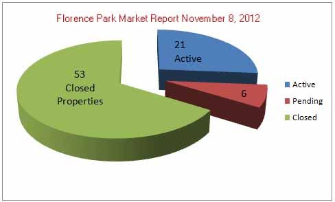 Florence Park Market Report Nov8_2012