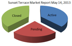 sunset terrace market report