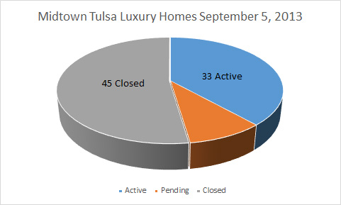 Midtown Tulsa Zip 74105 luxury homes for sale