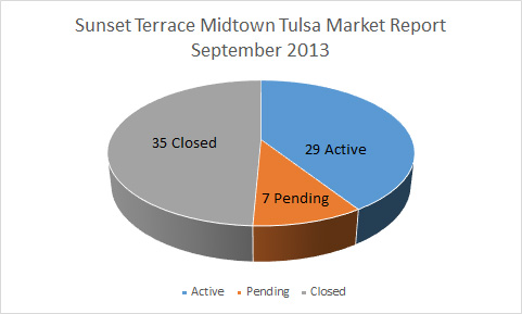 Sept 2013 Market Report Sunset Terrace midtown Tulsa