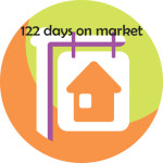 How Tulsa home buyers perceive days on market