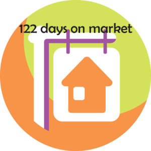 image of sign showing days on market