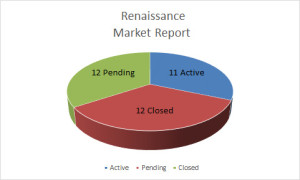 Midtown Tulsa Renaissance Neighborhood Market Report