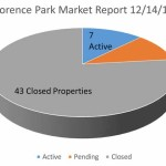 2015 Florence Park Market Report – Midtown Tulsa Real Estate