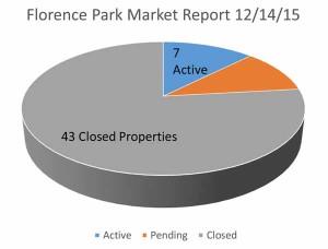Midtown Tulsa Market Report Florence Park