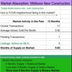 Absorption Rate Analysis and its importance to Midtown Tulsa Home Sellers